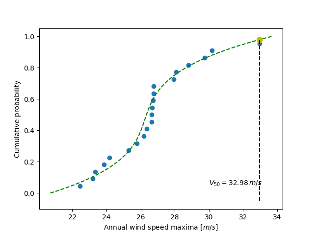 ../../_images/sphx_glr_plot_cumulative_wind_speed_prediction_001.png