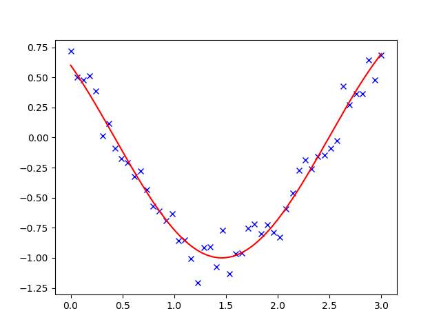 2 7  Mathematical optimization: finding minima of functions
