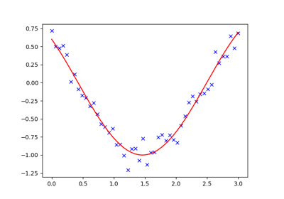 ../../_images/sphx_glr_plot_curve_fitting_thumb.png