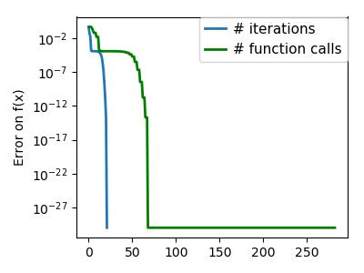 2.7. Mathematical optimization: finding minima of ...  2.7. Mathematic...