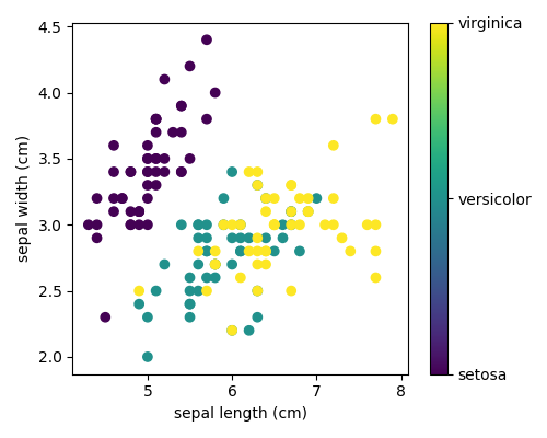 3 6 10 4  Plot 2D views of the iris dataset — Scipy lecture