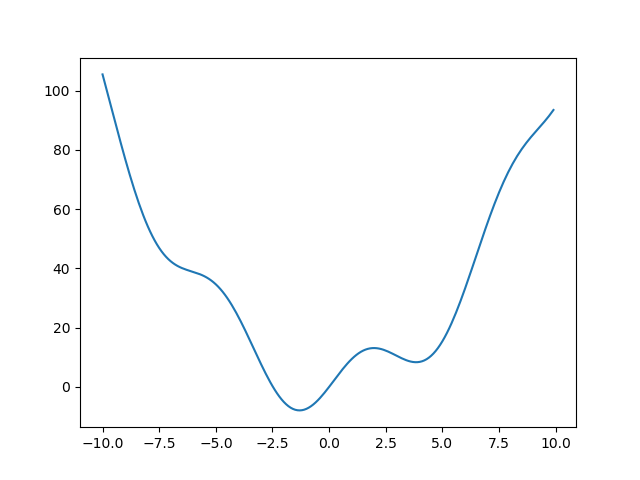 ../_images/sphx_glr_plot_optimize_example1_001.png