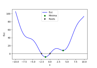 ../_images/sphx_glr_plot_optimize_example2_thumb.png