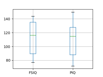 ../../../_images/sphx_glr_plot_paired_boxplots_001.png
