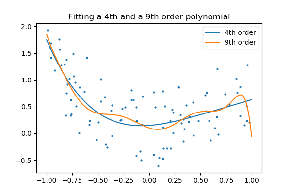 How to fit a polynomial curve to data using scikit-learn?