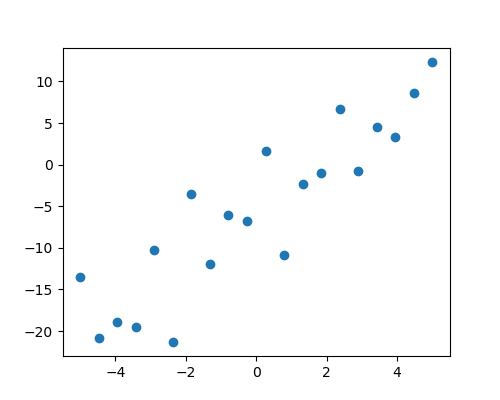 ../../_images/sphx_glr_plot_regression_001.png