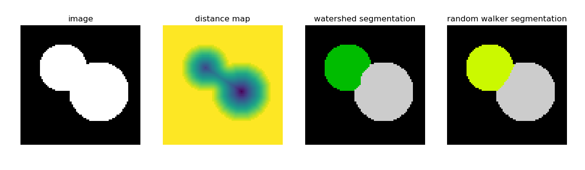 3 3  Scikit-image: image processing — Scipy lecture notes