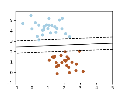 3 6  scikit-learn: machine learning in Python — Scipy