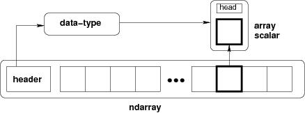 2 2  Advanced NumPy — Scipy lecture notes