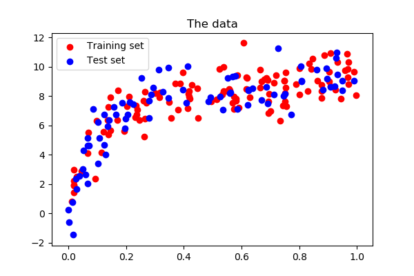 3 6 10 16  Bias and variance of polynomial fit — Scipy lecture notes