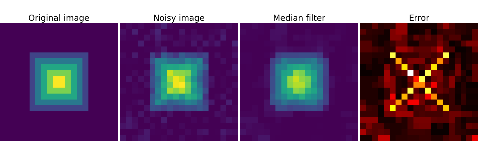 2 6 8 15  Denoising an image with the median filter — Scipy