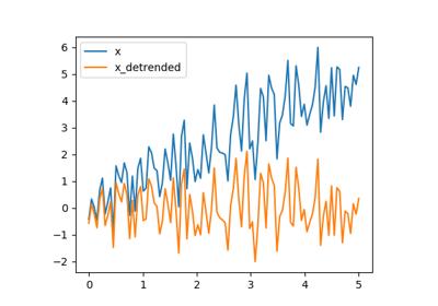 1 5  Scipy : high-level scientific computing — Scipy lecture notes
