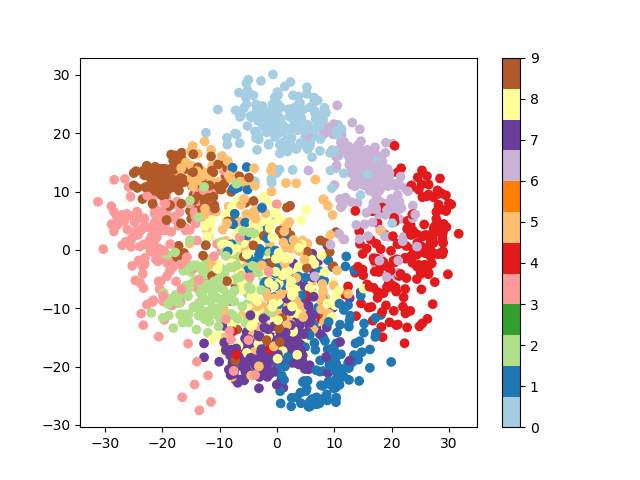 3 6  scikit-learn: machine learning in Python — Scipy lecture notes