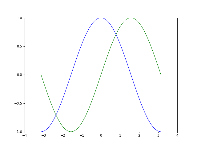 1 4  Matplotlib: plotting — Scipy lecture notes