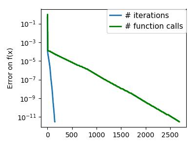 2 7 4 11  Gradient descent — Scipy lecture notes
