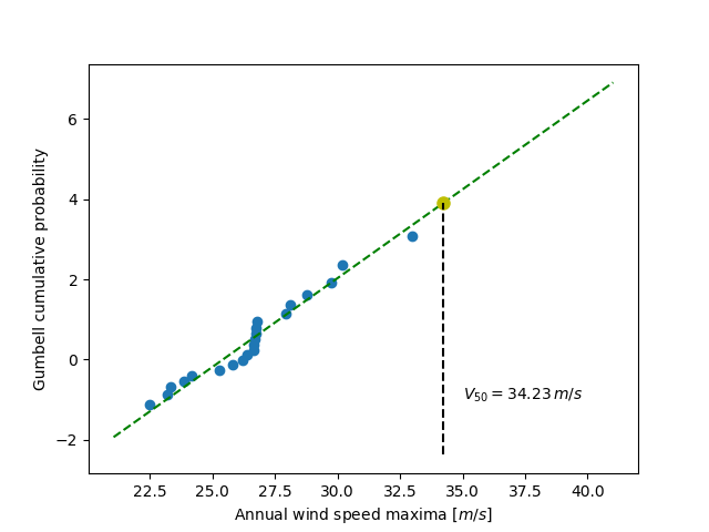 ../../_images/sphx_glr_plot_gumbell_wind_speed_prediction_001.png