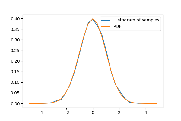 ../_images/sphx_glr_plot_normal_distribution_001.png