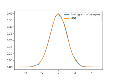 ../_images/sphx_glr_plot_normal_distribution_thumb.png