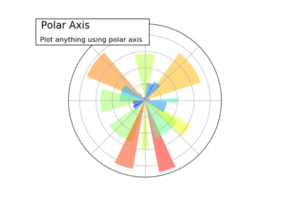 ../../_images/sphx_glr_plot_polar_ext_thumb.png