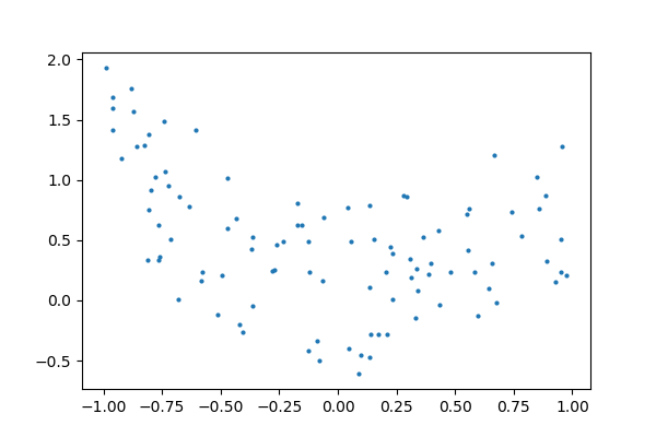 ../../../_images/sphx_glr_plot_polynomial_regression_001.png