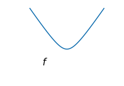 2 7  Mathematical optimization: finding minima of functions — Scipy