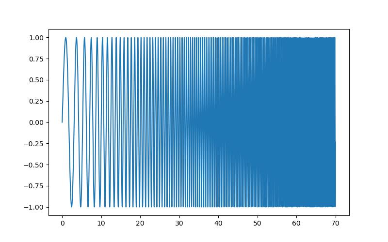 1 5 12 9  Spectrogram, power spectral density — Scipy