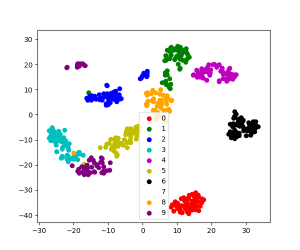 3 6 10 5  tSNE to visualize digits — Scipy lecture notes